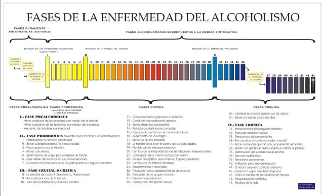 Alcolismo come uno di fattori di rischio
